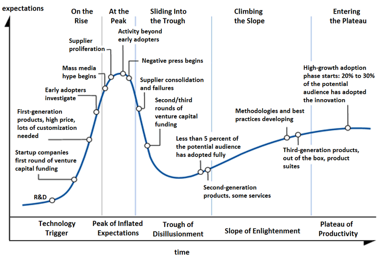 immagine raffigurante un grafico hype cycle di Gartner sui big data